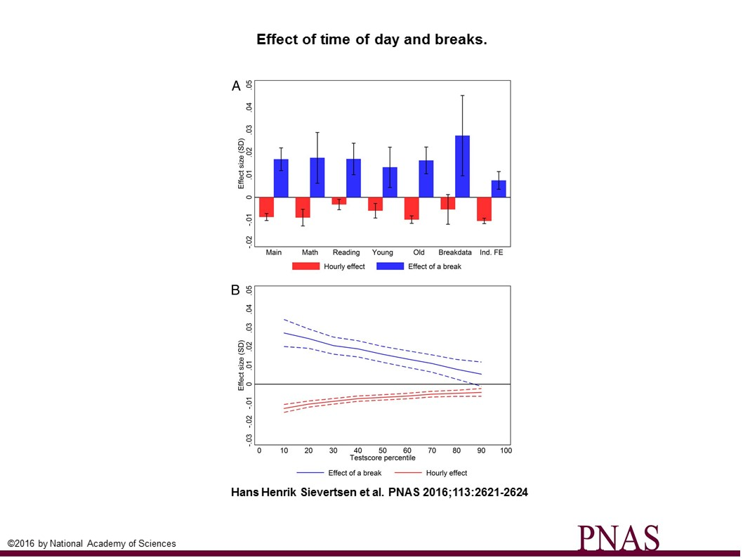 Effect of time of day and breaks Quelle: http://www.pnas.org/content/113/10/2621/F2.large.jpg